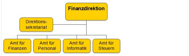 Organigramm Finanzdirektion