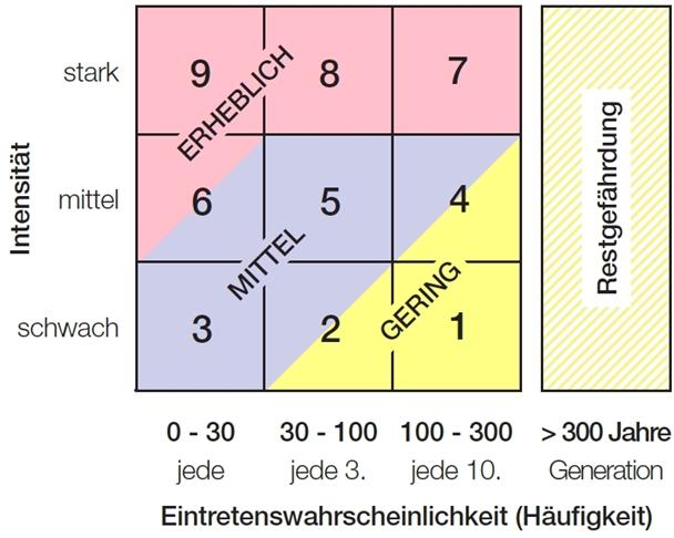 Grafik zum Schema zur Ermittlung des Grads der Gef?hrung