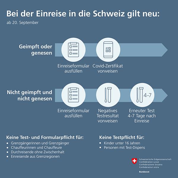 Grafik_zu_den_Einreiseregeln