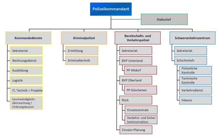Organigramm der Kapo Uri