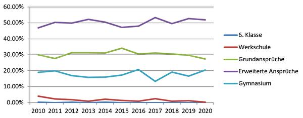 Übertrittsquoten im Kanton Uri, 2010 bis 2020