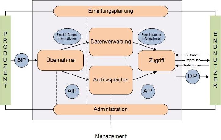 Funktionales Modell der elektronischen Archivierung (OAIS-Modell)
