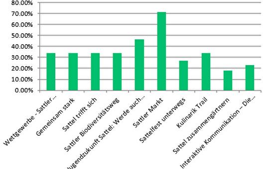 Grafische Darstellung der Abstimmungsergebnisse