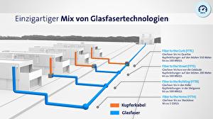 Prinzipschema Glasfasertechnologien