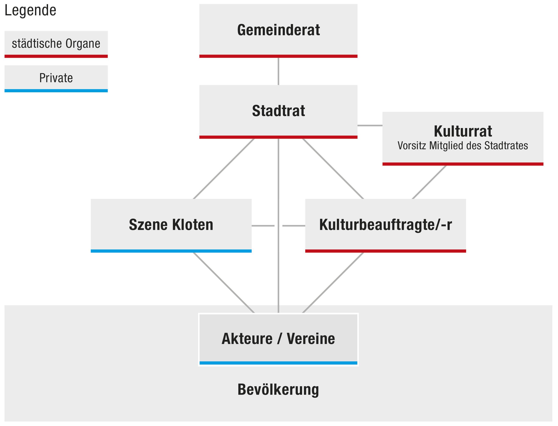 Organigramm Kulturkonzept Stadt Kloten
