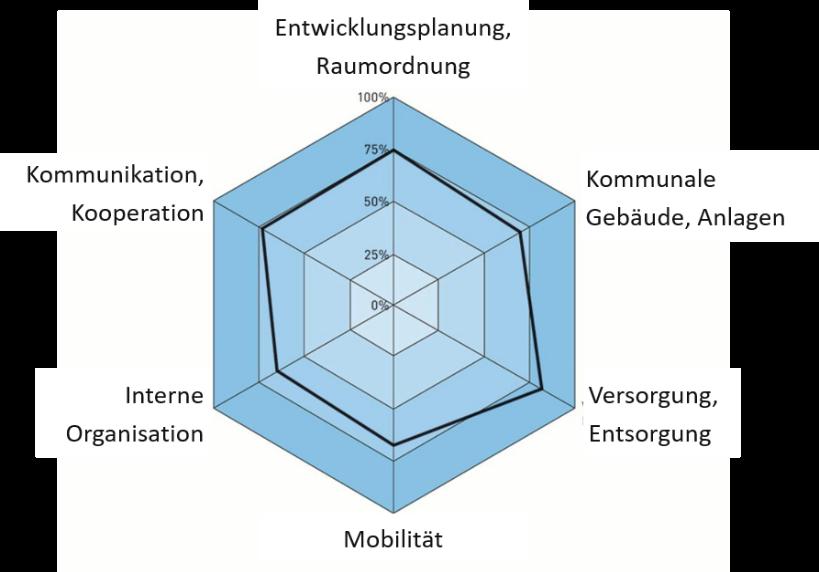 Grafik Energie