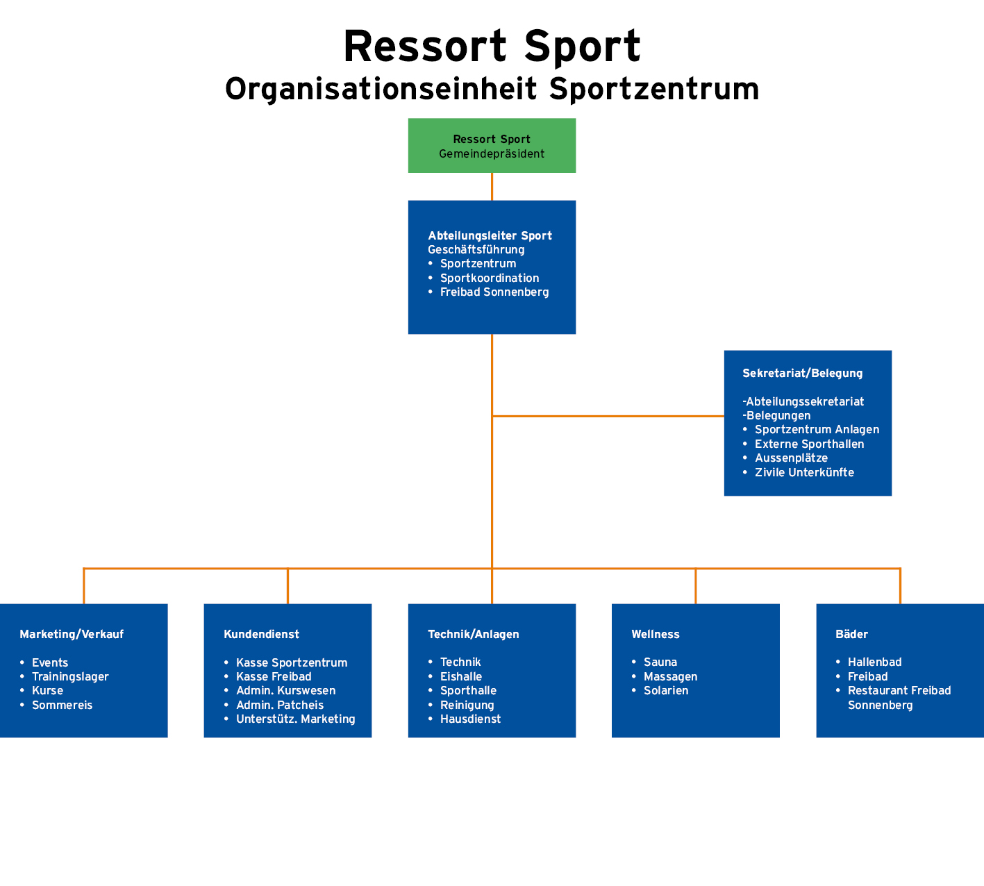 Organigramm Sportzentrum