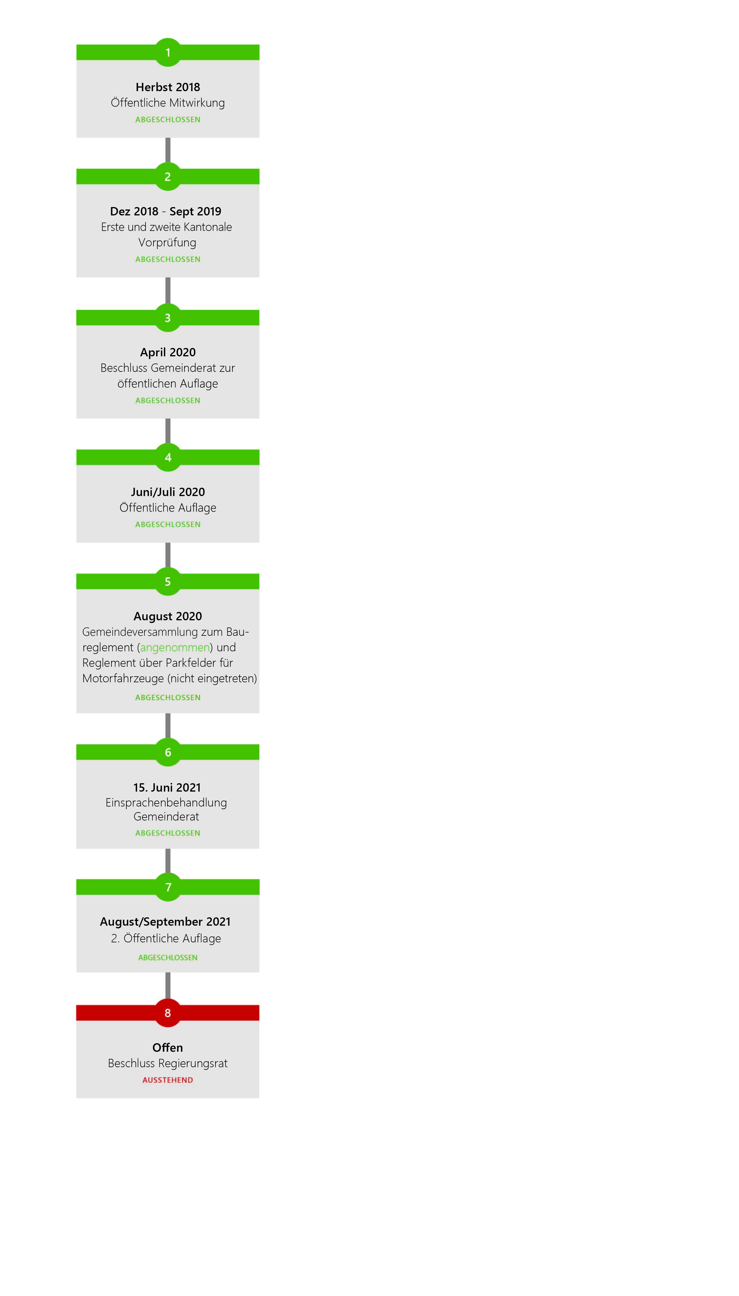 Grafik Zeitachse