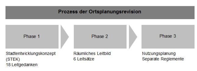 Prozess der Ortsplanungsrevision