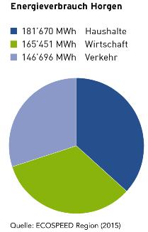 Diagramm Energieverbrauch