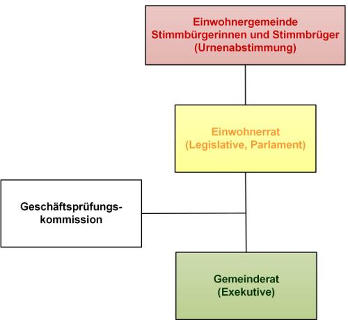 Bild politische Struktur Gemeinde Herisau