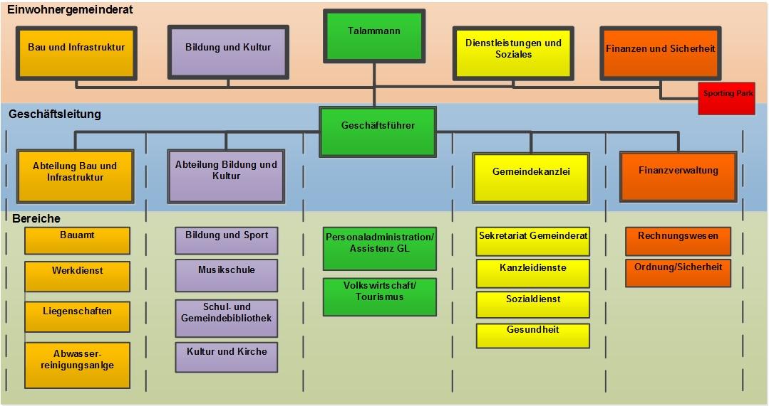 Organigramm Gemeinde Engelberg
