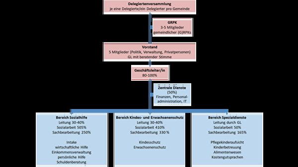 Organigramm neue Strukturen