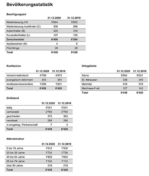 Bevölkerungsstatistik