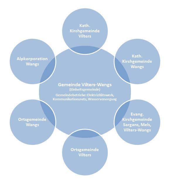 Schema Gemeindestruktur