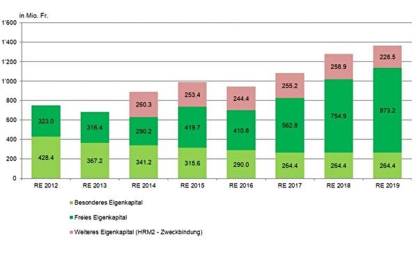 Finanzstatistik