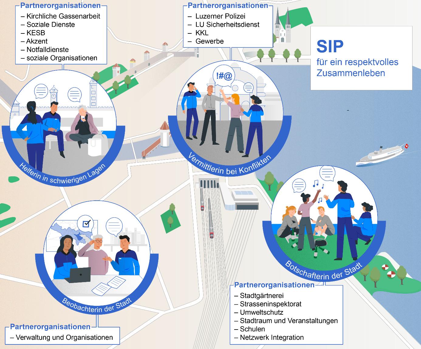 SIP und die 4 Rollen