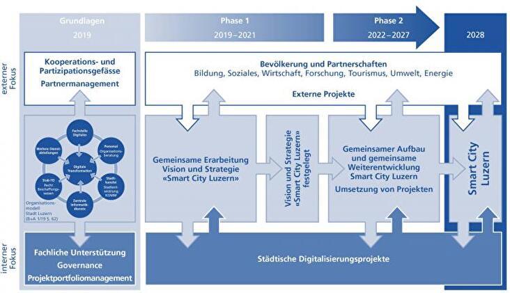 Entwicklungsprozess Smart City Luzern