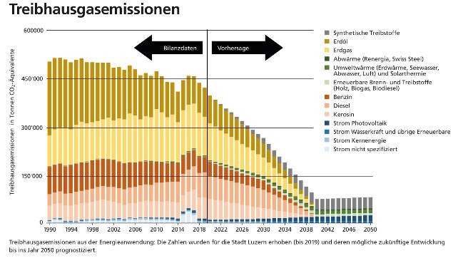 Grafik zu den Treibhausgasemissionen