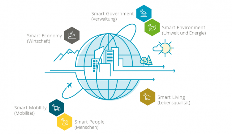 Grafik Smart City