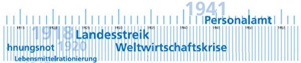 Zeitstrahl 1915-1945