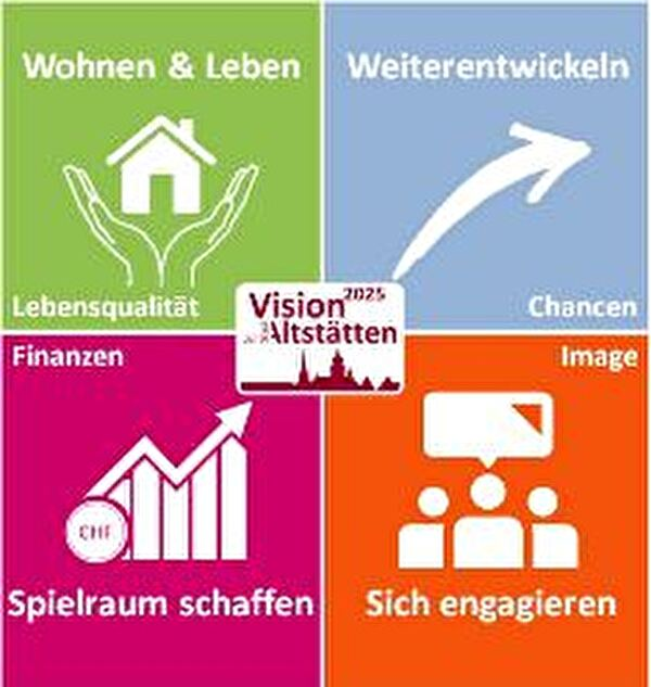Die vier Kernthemen der Vision 2025 für Altstätten