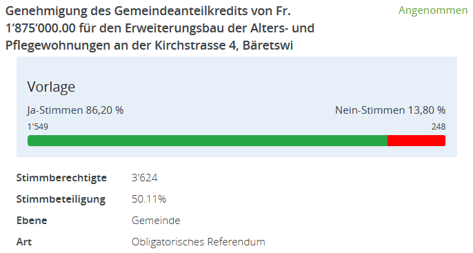 Grafik des Abstimmungsresultats
