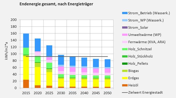 Grafik Endenergie gesamt nach Energietr?ger
