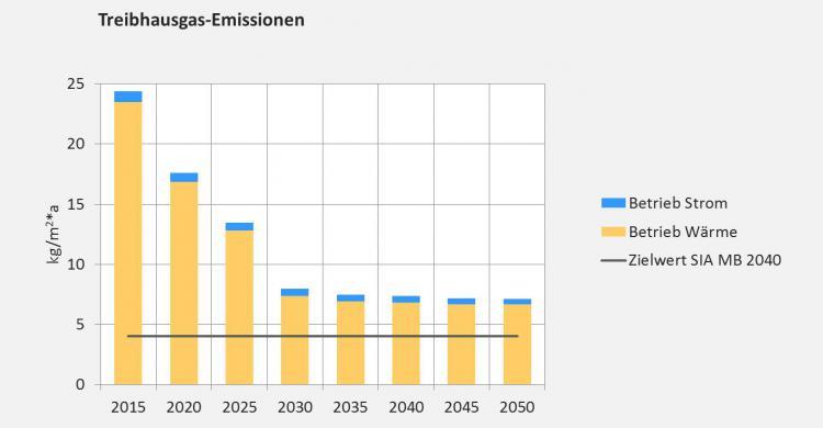 Grafik Treibhausgasemissionen.jpg
