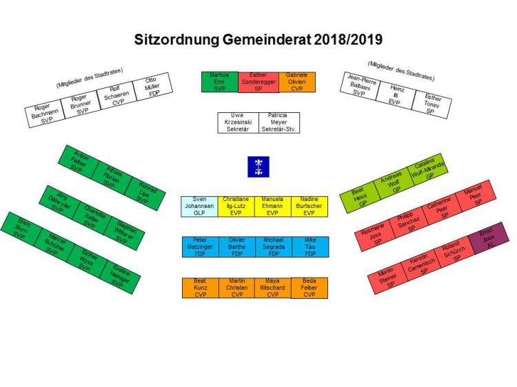 Sitzordnung Gemeinderat