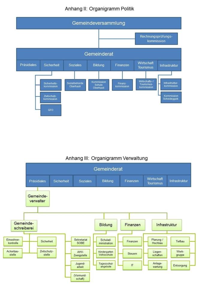 Organigramm Einwohnergemeinde Meiringen