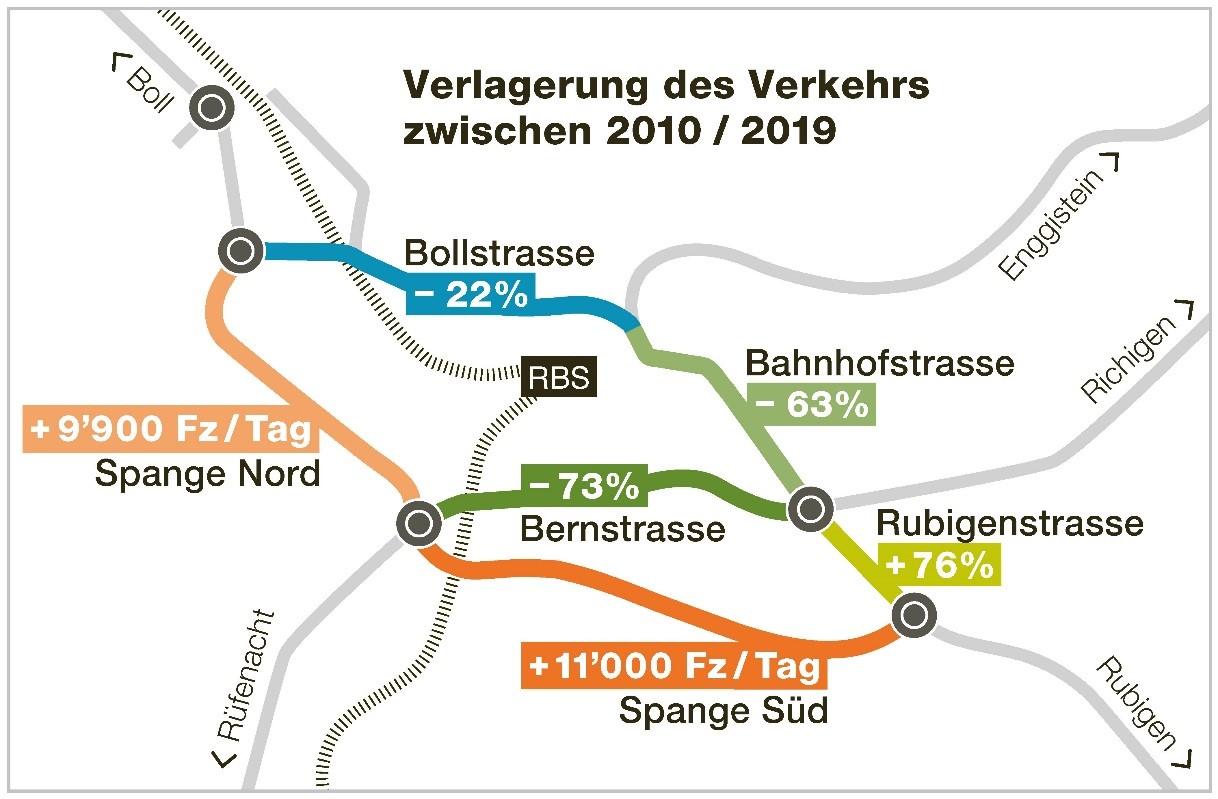 Grafik Verkehrszahlen