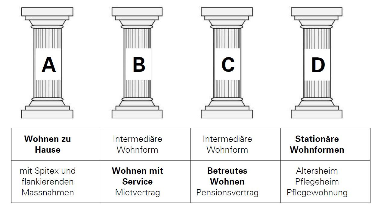 Die vier Säulen der Strategie