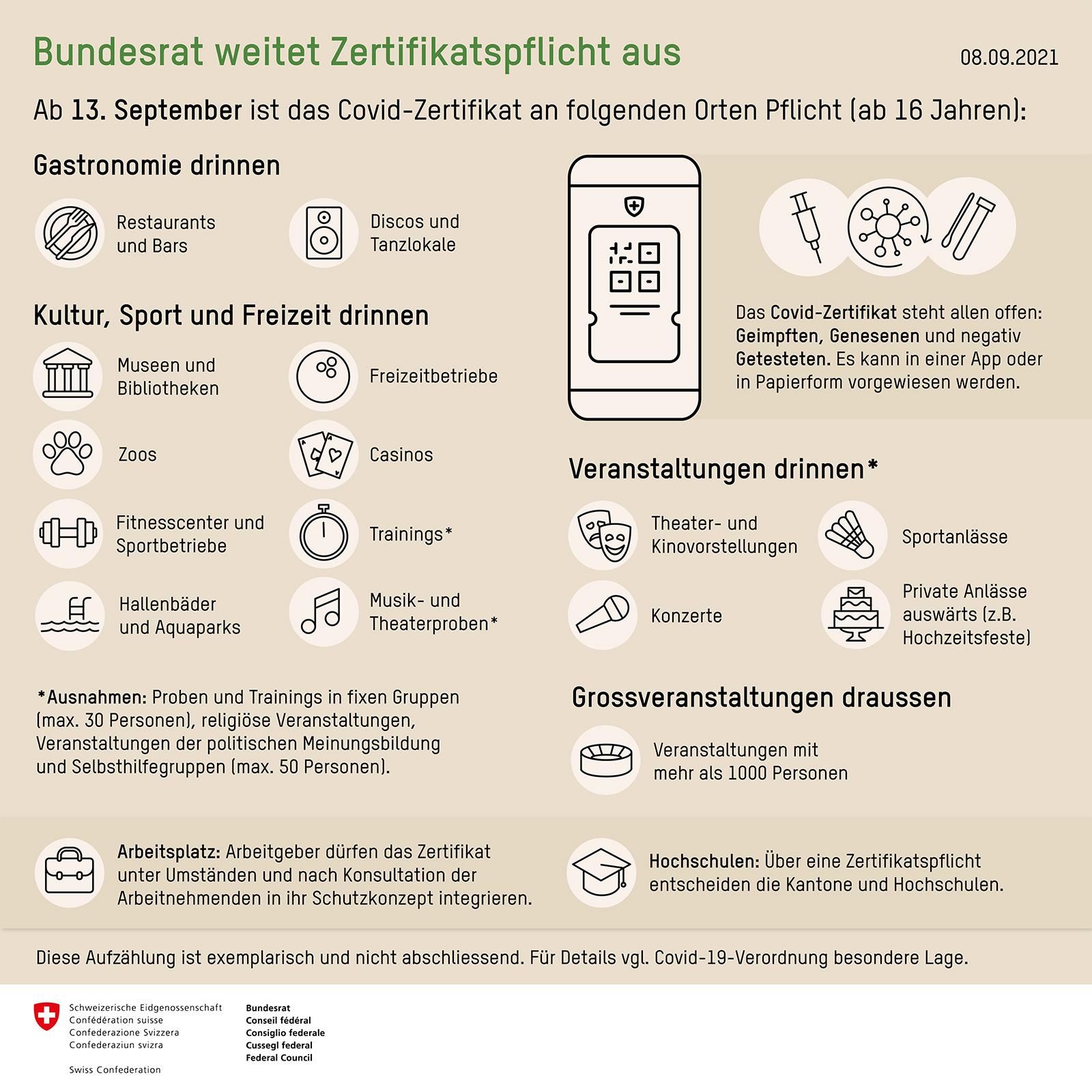 Infografik zur Ausweitung der Zertifikatspflicht