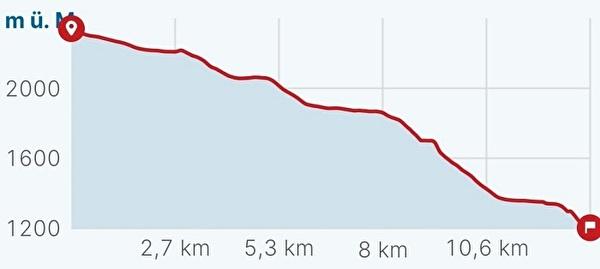 Höhendiagramm Leukerbad-Kandersteg