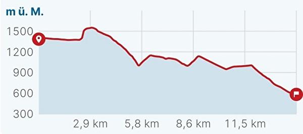 Höhendiagramm Leukerbad-Salgesch