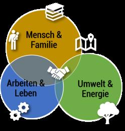 Darstellung Themenkreise für Leitsätze Gemeinderat