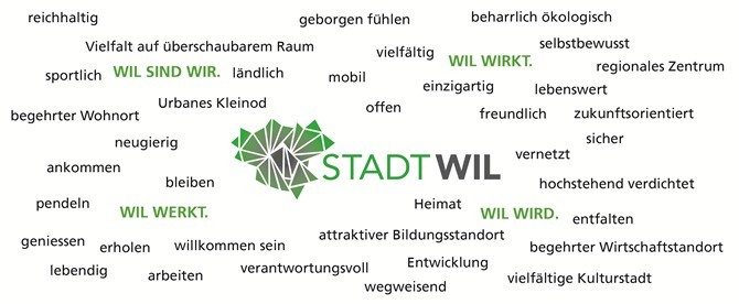 Legislaturplanung Stadt Wil