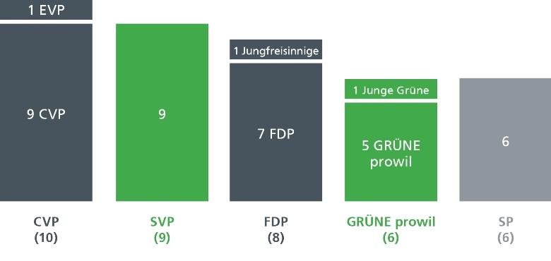 Stärken der Fraktionen im Stadtparlament für die Amtsdauer 2017-2020