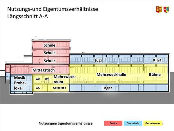 Längsschnitt durch das Gebäude mit Blick von der Erlenstrasse Richtung Norden, der die Kernelemente sowie die Überlagerung der Nutzungs- und Eigentumsverhältnisse zeigt (rot: Bezirk, blau: Gemeinde, gelb: gemeinsam).