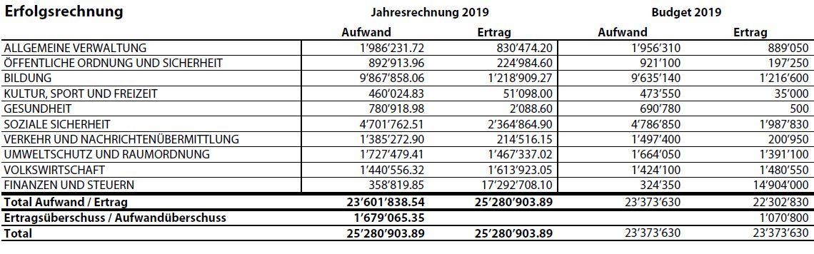 Vergleich Jahresrechnung