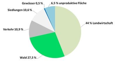 Kuchendiagramm Prozentuale Flächenanteile