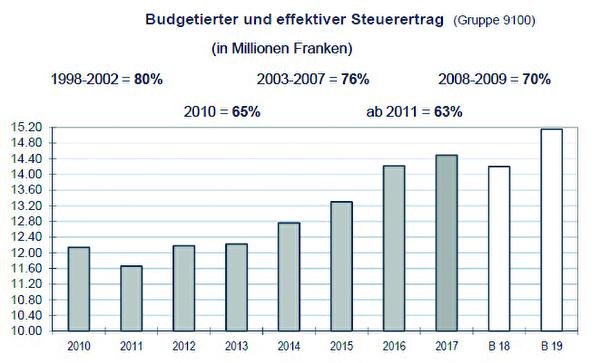Deutlicher Aufwärtstrend: Steuerertrag der Stadt Amriswil seit dem Jahr 2010.