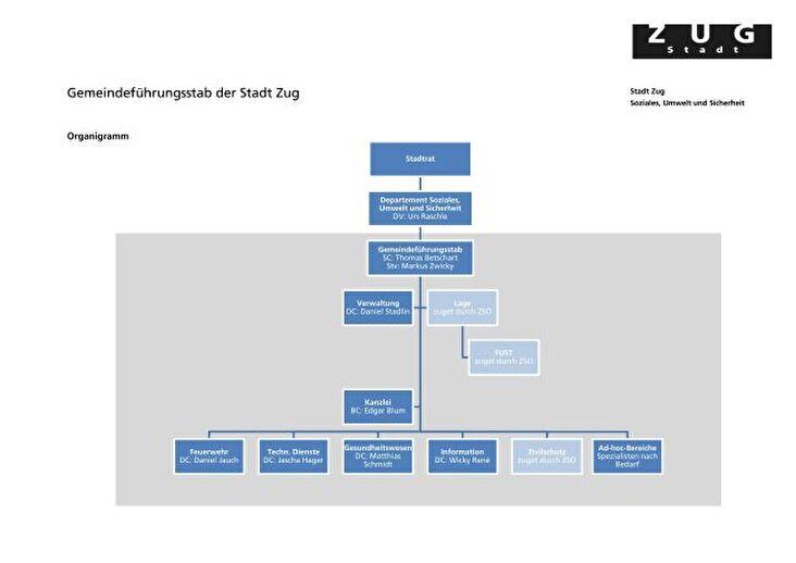 Organigramm 2018