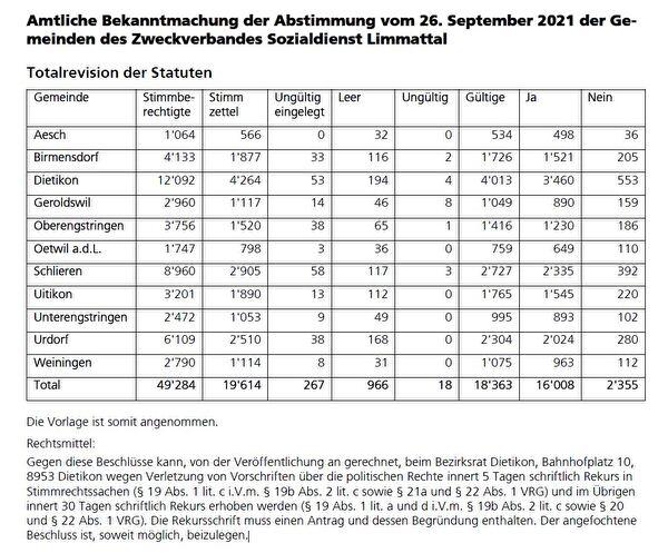 Tabelle Abstimmungsresultat