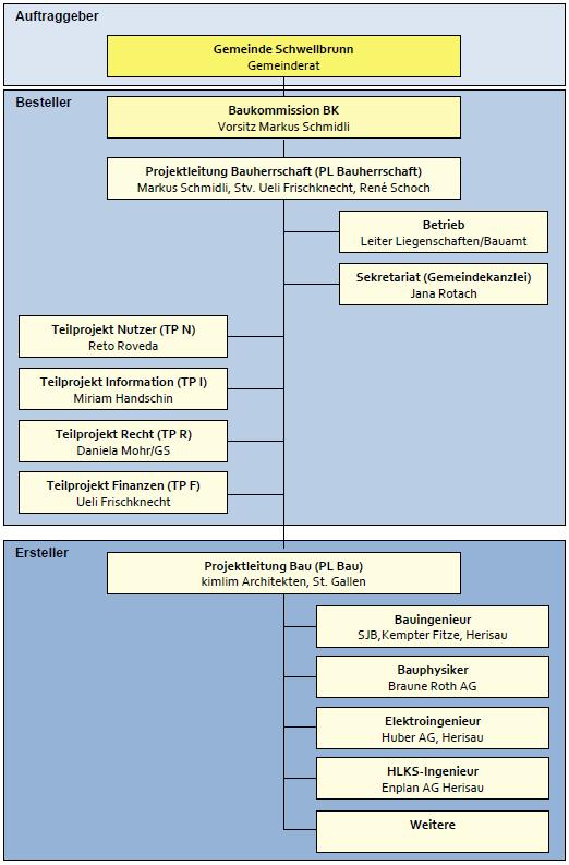 Organigramm Baukommission MZA