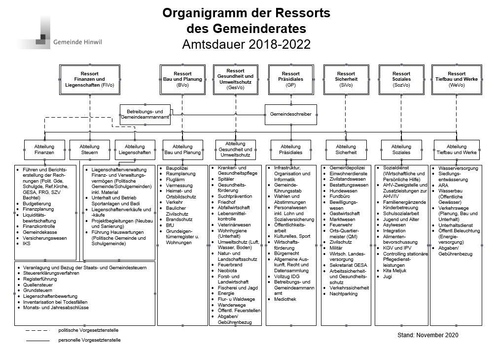 Organigramm der Ressorts des Gemeinderates.JPG