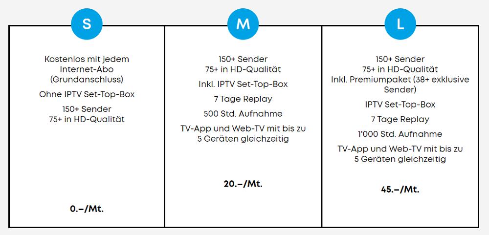 Übersicht IPTV