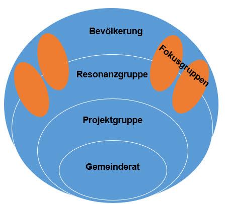 Abbildung Projektorganisation