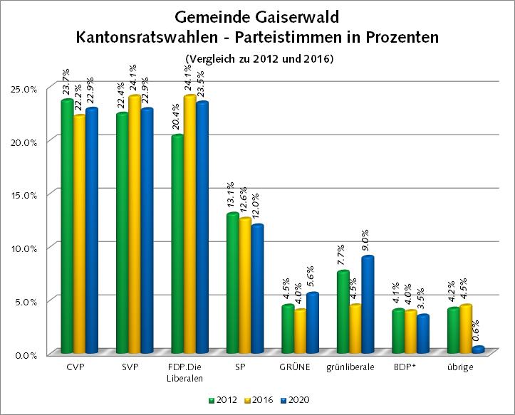Grafik Parteistimmen